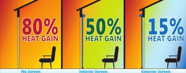 Heat Gain Illustration